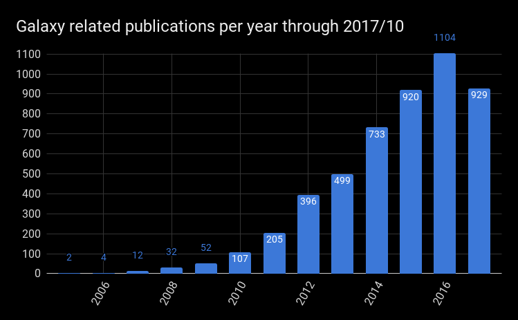 Publications published in each year, as of 2017/10