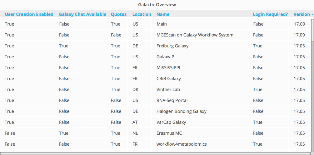 Public Galaxy Server Dashboard