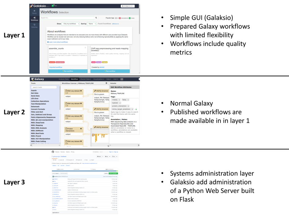 Galaksio layers: Figure 1, image from the article Galaksio, a user friendly workflow-centric front end for Galaxy (https://doi.org/10.14806/ej.23.0.897).