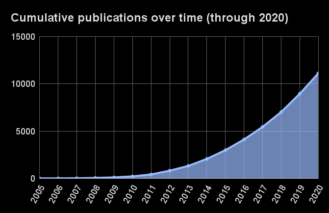 Publications over time, cumulative